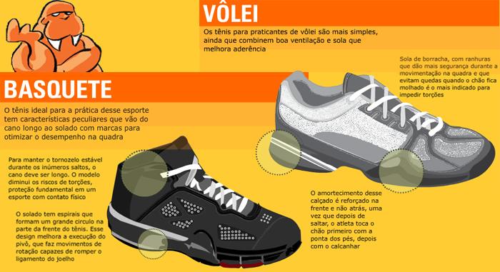 Tipos de tênis ideais para cada esporte  b7ac4b5a62e62